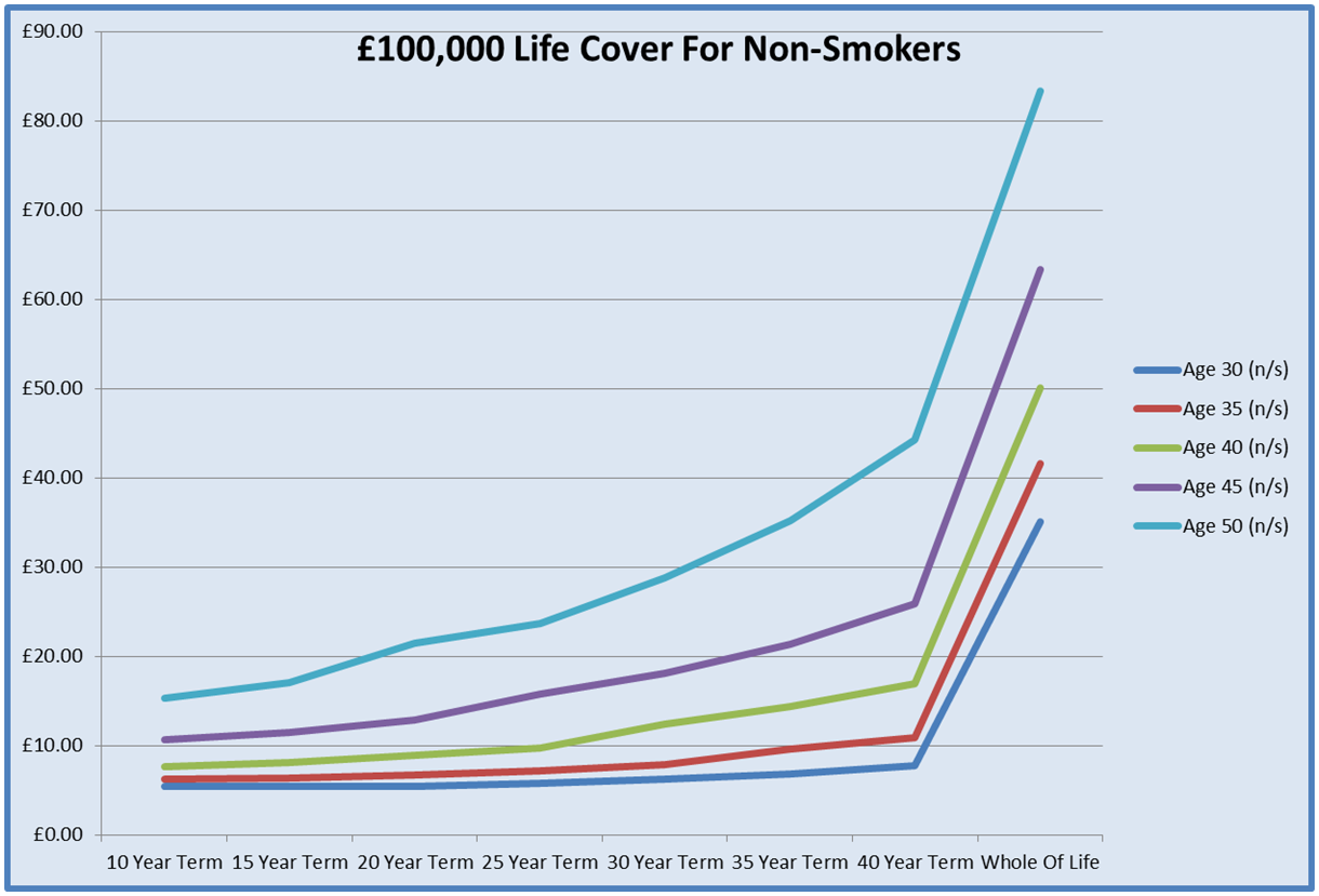 Graph For £250,000 Life Insurance Quotes